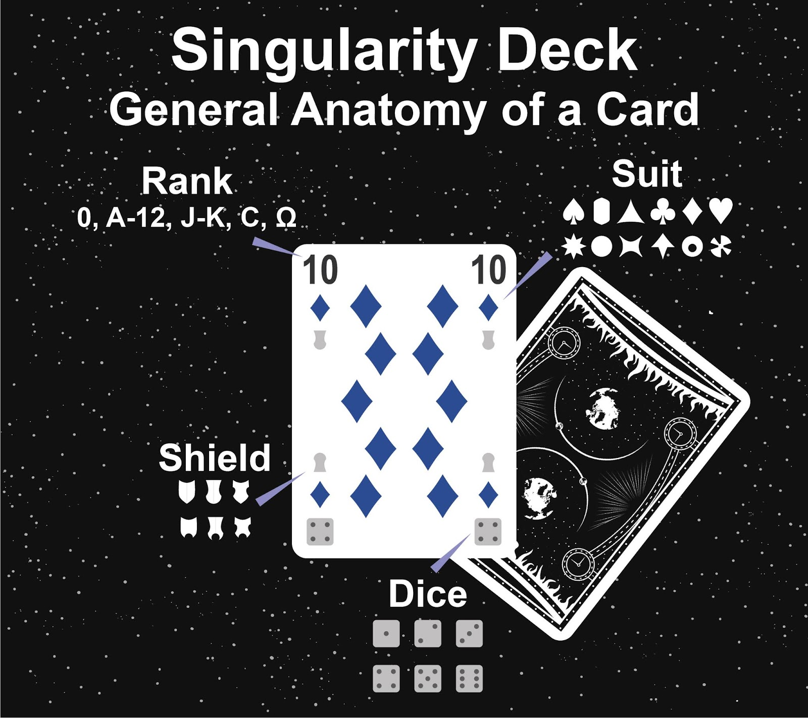 The Singularity Deck - Cosmos Card Anatomy