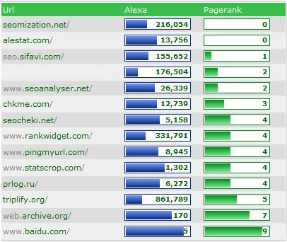 Cara Mendapatkan Backlink dari Site Checker dan Analyzer 2015