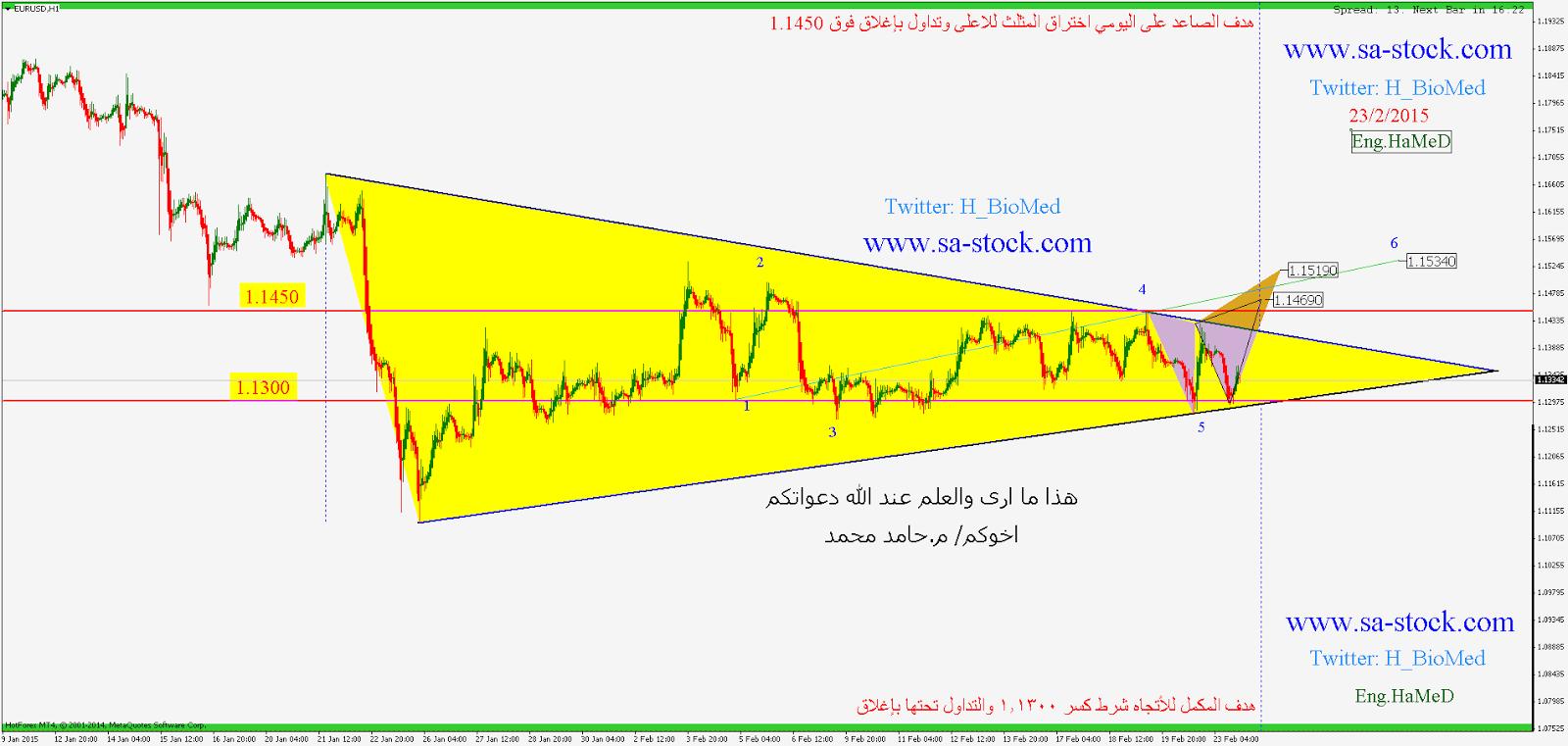 تحليل اليورو دولار بالتفصيل وشرح صفقة اليورو دولار