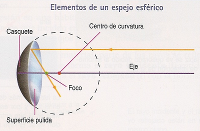 Cuestiones de f sica y astronom a ptica 2 parte for Espejos esfericos convexos