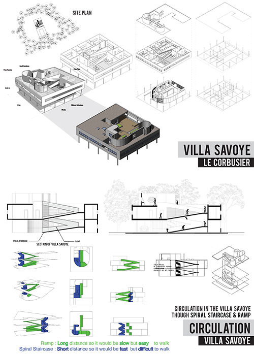 Domestic Current Ekasits Case Study Villa Savoye