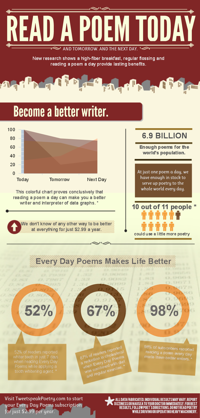 National Poetry Month, Read A Poem Today Infographic, Tweetspeak, Lyla Lindquist, Piktochart, Poetry, Reading Poetry