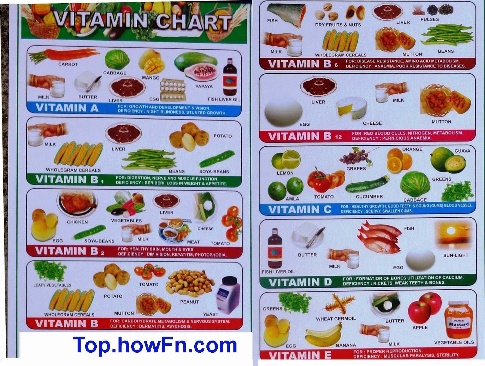 vitamin in hindi langaue Contextual translation of i want vitamin u into hindi human translations with  examples: dhe dho, banwana hai, kab chalna hai, mujhe jaldi hai, sath me kon.