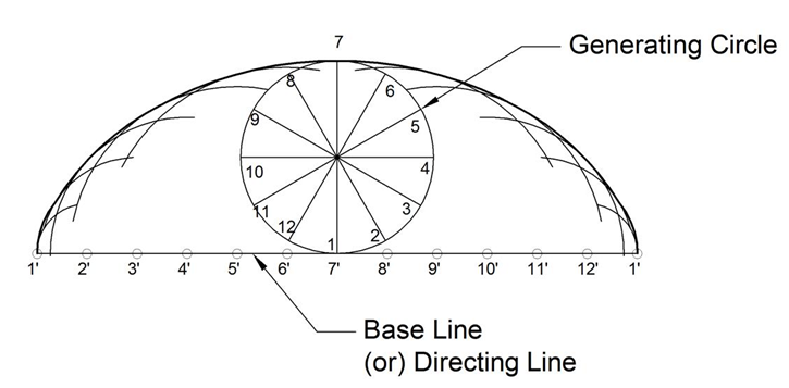 Machine Drawing Cycloid Epicycloid Hypocycloid Arc Of Tangents