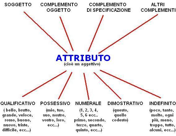 Stecca impara l 39 arte italiano per stranieri 89 analisi logica l 39 attributo - Diversi analisi grammaticale ...