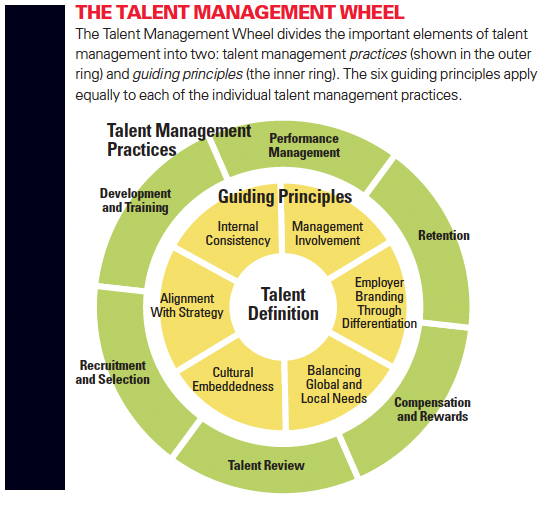 talent management and hrm The terms human resource management, talent acquisition and talent  management are often used interchangeably, despite being different functions.