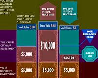 Come funziona il margin call nel trading forex