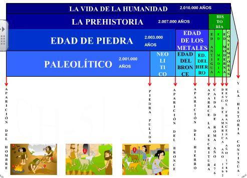 13.0.8.18/portal/Educantabria/ContenidosEducativosDigitales/Primaria/Cono_3_ciclo/CONTENIDOS/HISTORIA/DEFINITIVO PREHISTORIA/misitio6/linea del tiempo.swf