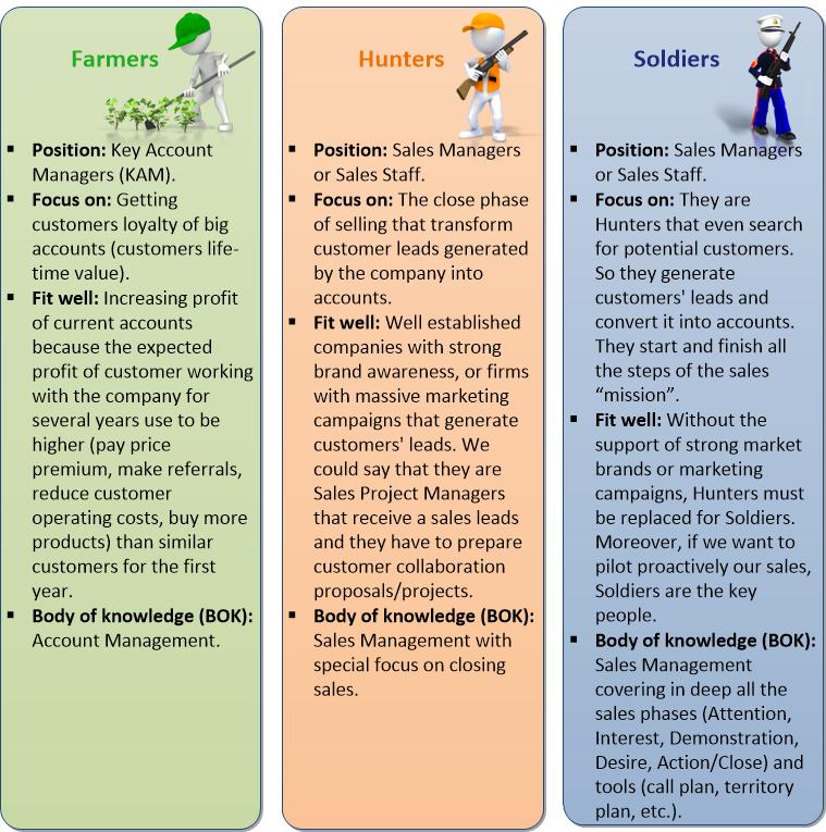 Top 5 Characteristics of a (sales) Hunter, Closer, and Farmer