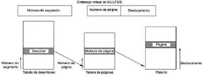 Multics - Primeiro sistema de suporte a segmentos paginados