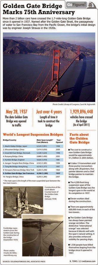 Golden Gate Bridge Marks 75th Anniversary