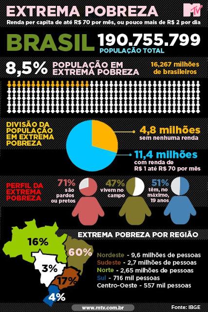 4,8 milhões de brasileiros sem nenhuma renda, 71% negros, 47% no campo, 51% com menos de 19 anos, 9,6 milhões no nordeste Fonte IBGE- Edição MTV