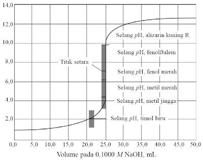 Grafik titrasi asam kuat oleh basa kuat.
