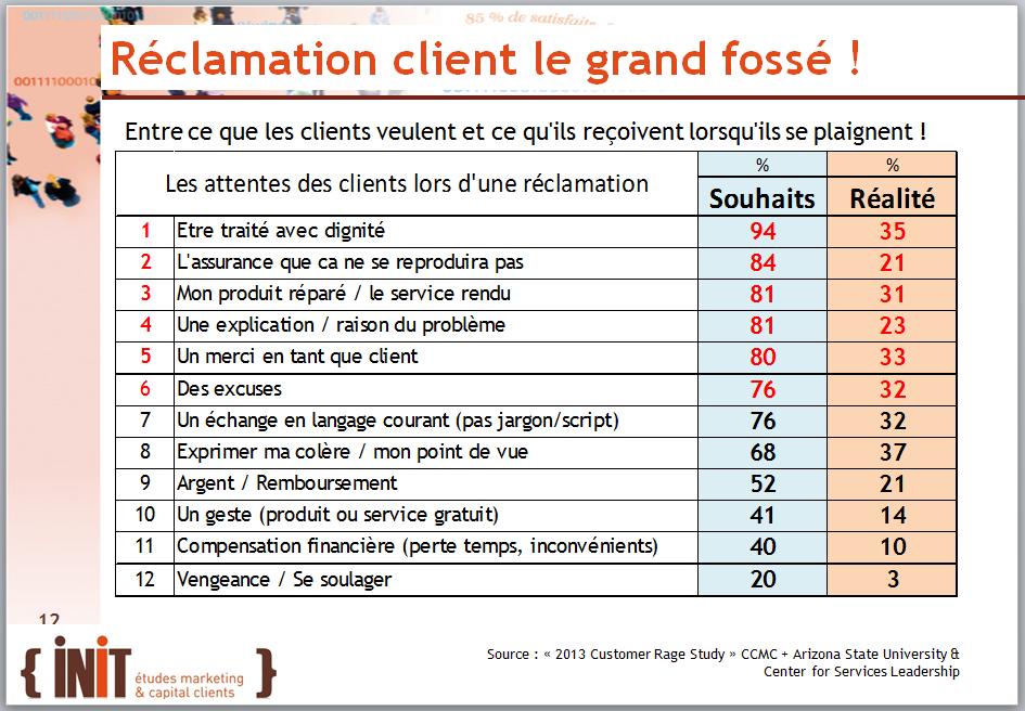Réclamations clients : le grand Fossé ! - Blog Sat&Fid
