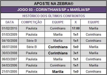 LOTECA 638 - HISTÓRICO JOGO 03