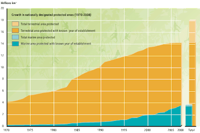 Global Biodiversity Outlook, biodiversity, UNEP