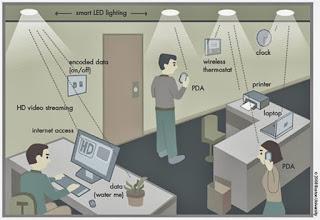 Li-Fi environment