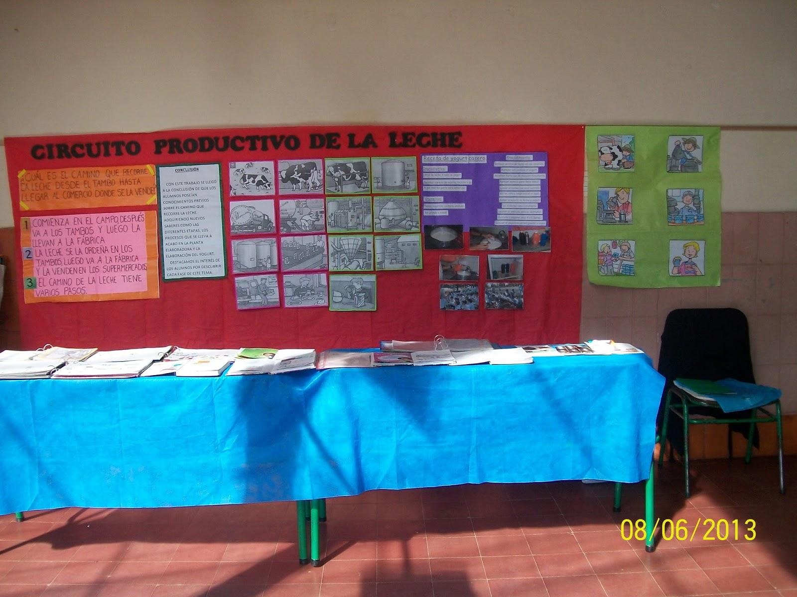 Circuito Productivo De La Leche : Circuito productivo de la soja etapas y características lifeder