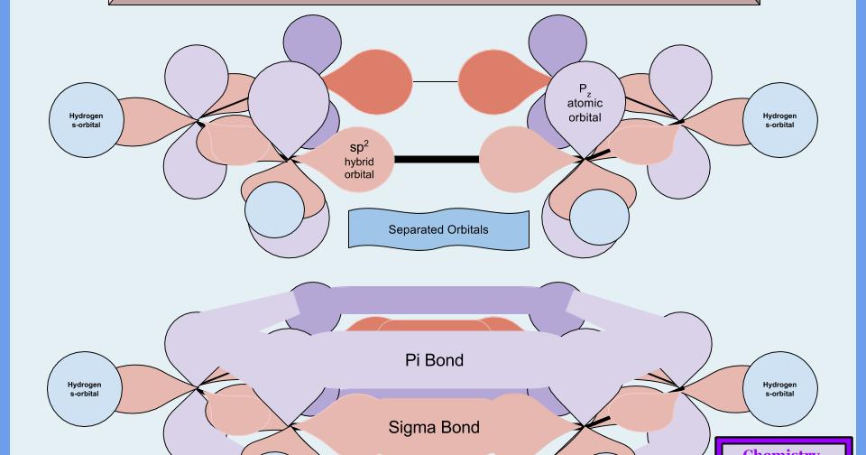 Form Part  Hybrid Orbital Bonding Theory For The Benzene Ring