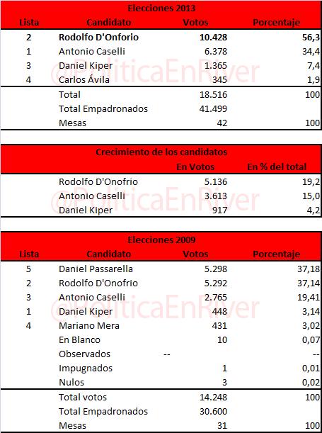 Resultados finales, Elecciones 2013, Elecciones River Plate, River, River Plate, RiverPlate, D'Onofrio, Rodolfo, Brito, Patanian, Caselli, Avila, Kiper,