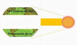 CLIMAS Y PAISAJES: ZONA TEMPLADA
