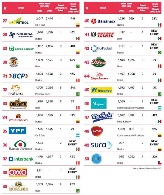 ビール ブランド価値 ランキング 南米 ブラジル