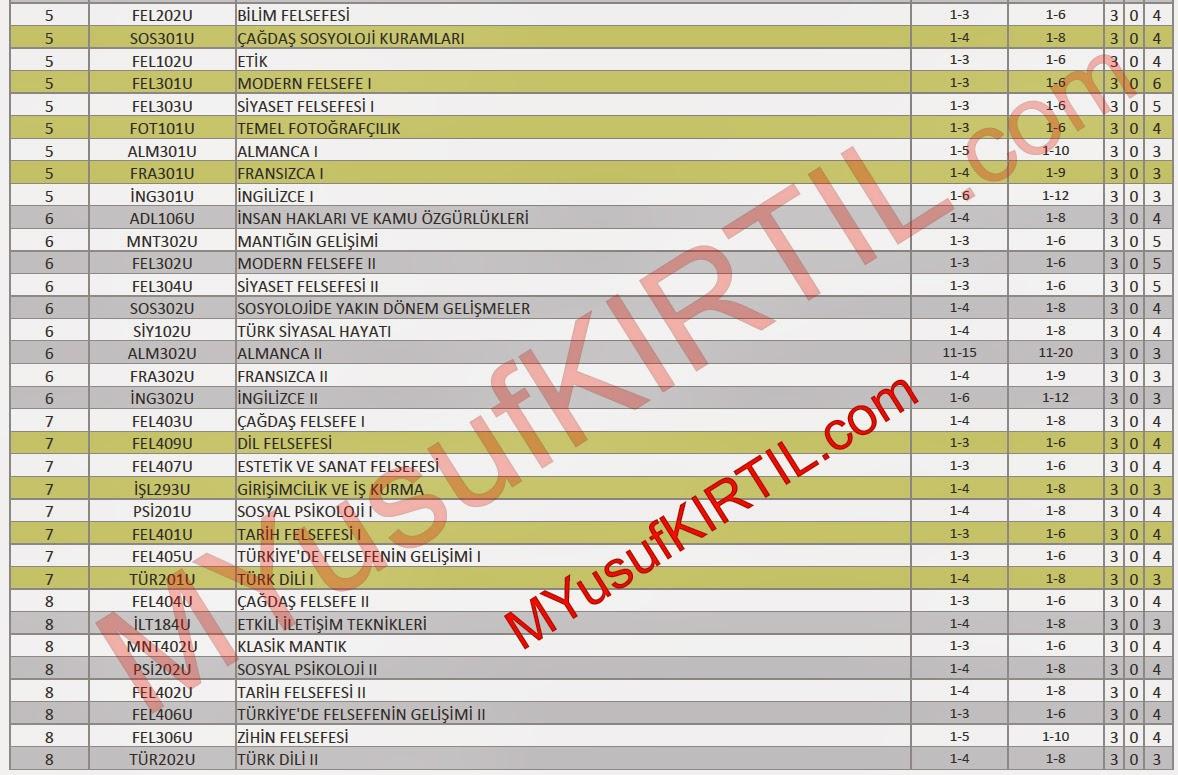 Açıköğretim Fakültesi (AÖF) Felsefe Bölümü Dersleri / Sorumlu Olunan Üniteler / Ders Kredileri