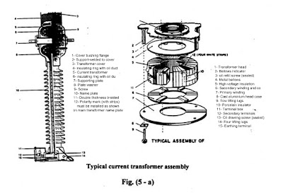 types of current transformer