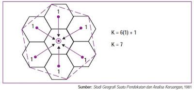 Tempat Sentral yang Berhierarki 7 (K=7)