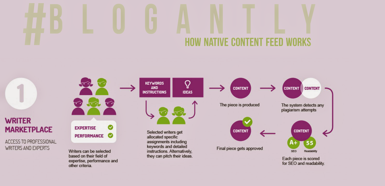 @blogantly via #blogantly // How native content feed works Part 1 // http://goo.gl/MochNd on #NativeAdvertising