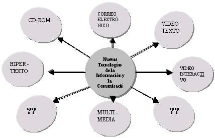 Tecnologías de la Información y comunicacion