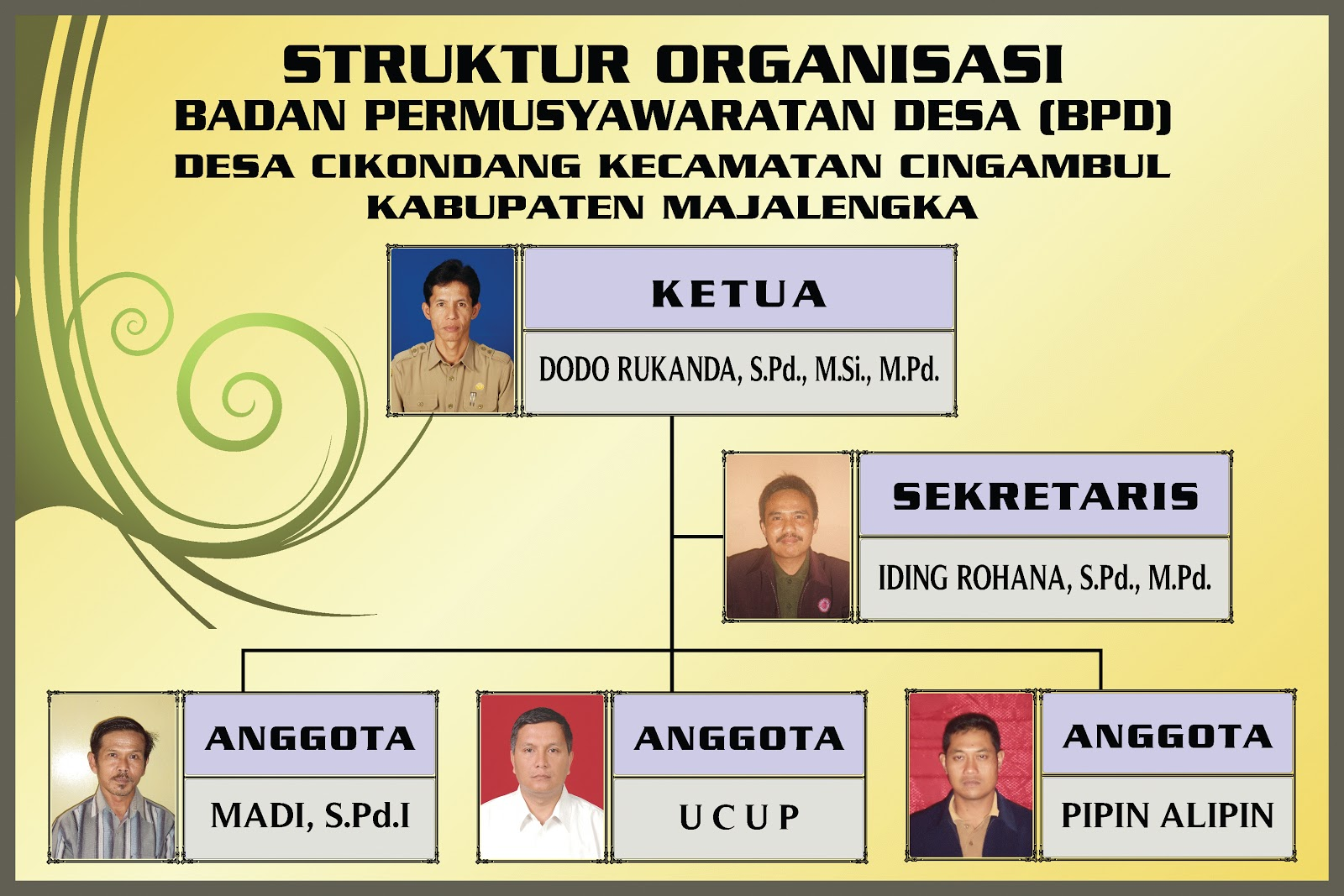 Desa cikondang 321023 struktur organisasi bpd