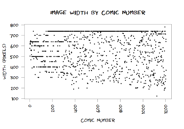 scatterplot of width of xkcd comics