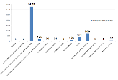 Gráfico de interações e manifestações sobre a consulta pública do avonex