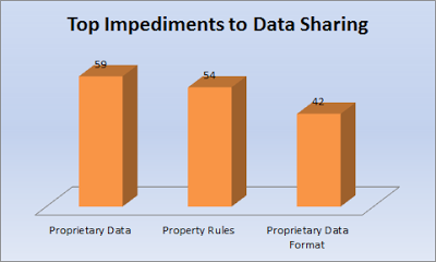 Top Impediments to Data Sharing