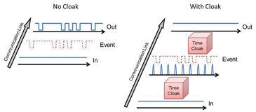 Un sistema de 'camuflaje óptico' crea agujeros en el tiempo para ocultar información