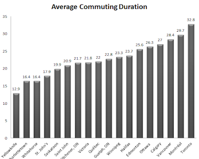 average commuting time in toronto and other canadian cities