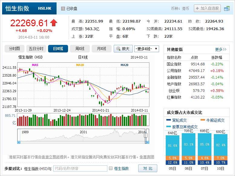 中国株コバンザメ投資 香港ハンセン指数20140311
