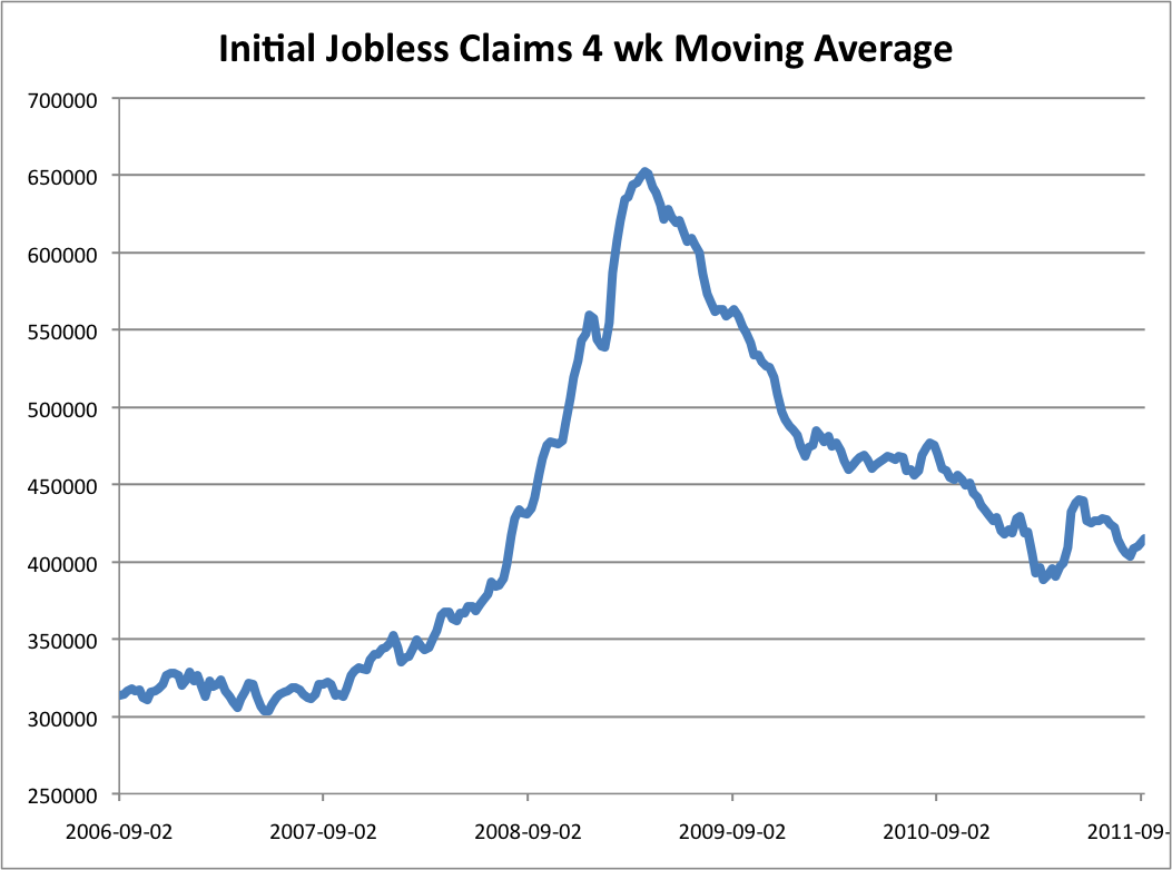 initial jobless claims avondale asset management