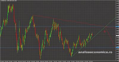 EUR-USD previziuni 2014