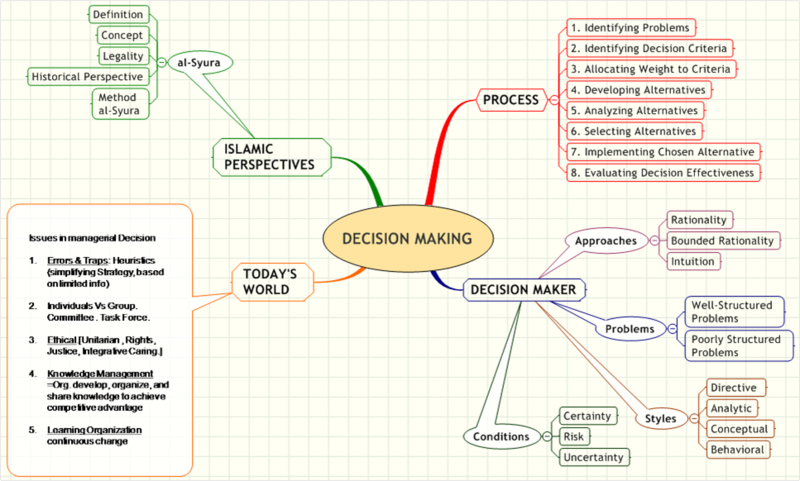 directive decision making style The decision style inventory consists of 20 questions, each with four responses you must consider each possible response for a question and then rank them according to how much you prefer each response.