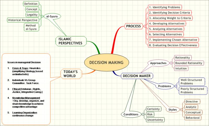 strategic management decision making on grameenphone