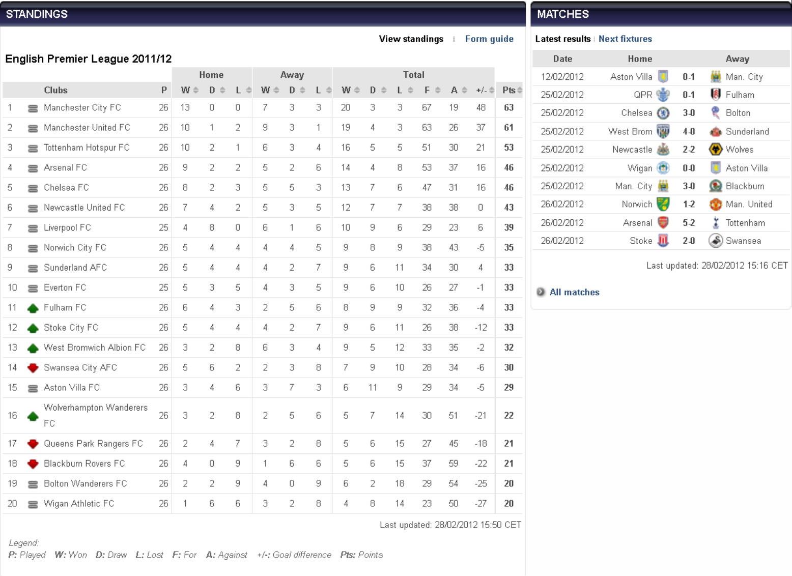 England soccer league standings bing images for All english league tables
