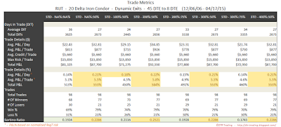 Iron Condor Trade Metrics RUT 45 DTE 20 Delta Risk:Reward Exits