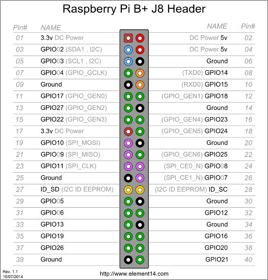 Raspberry Pi B+ GPIO