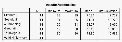 Deskriptive Statistics Analisi Cluster SPSS