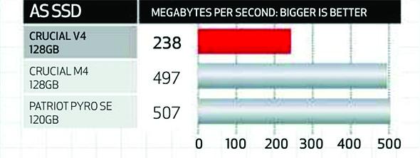 SSD, Analysis