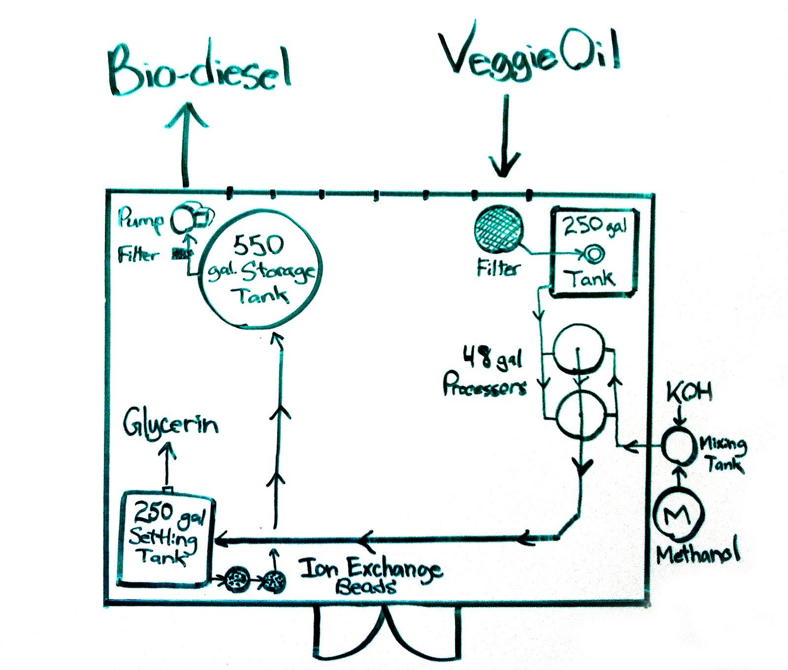 our system creating a bio diesel co op rh veggiediesel blogspot com
