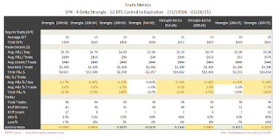 Short Options Strangle Trade Metrics SPX 52 DTE 4 Delta Risk:Reward Exits