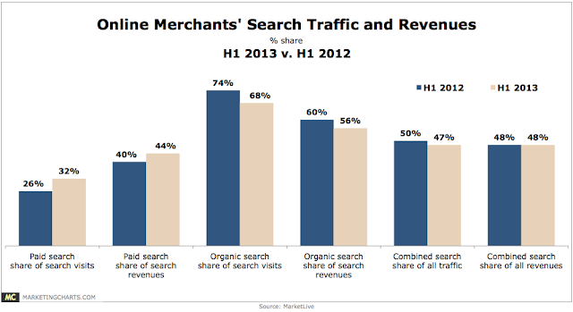 Online merchants search traffic and how it impacts online revenue